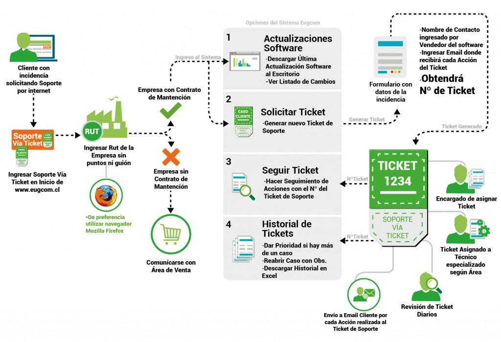 Ciclo de atencion soporte via ticket-02