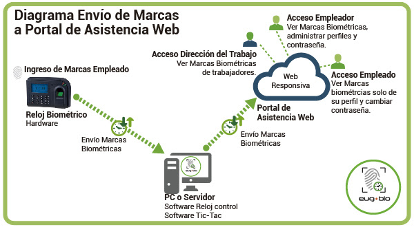 diagrama protal asistencia web software biometria